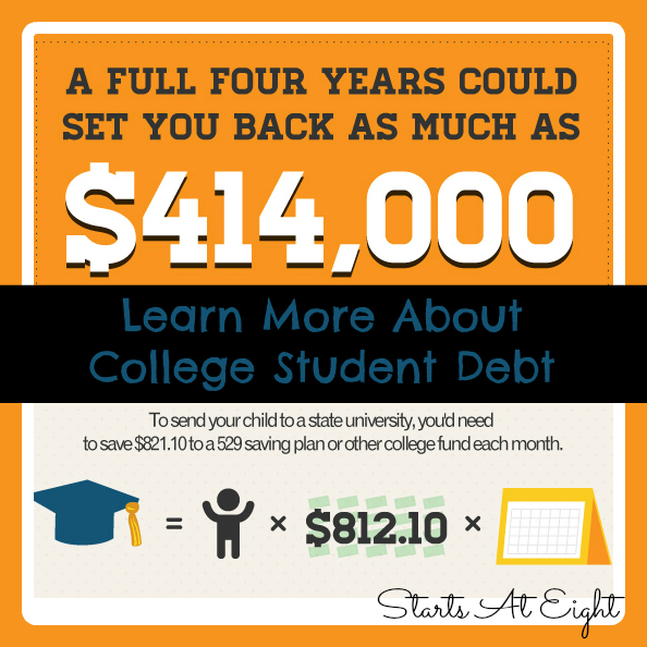 Learn More About Student  College Debt from Starts At Eight