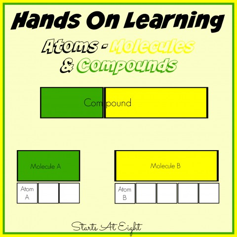 Hands On Learning: Atoms Molecules & Compounds from Starts At Eight