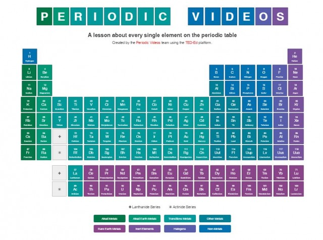 Ted Periodic Table of Elements