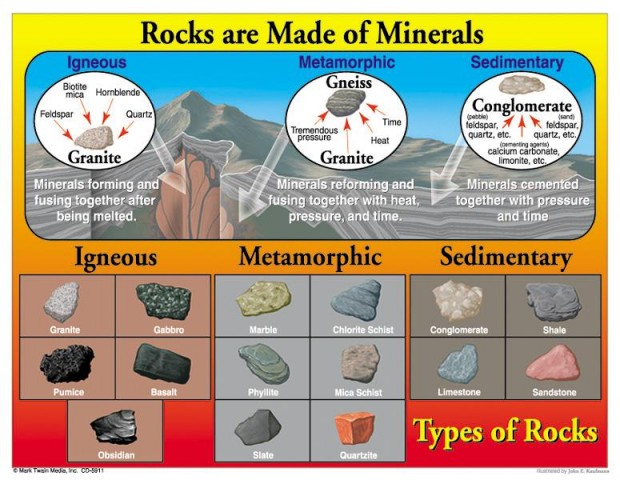 photo relating to 3 Types of Rocks Printable Worksheets referred to as Fingers Upon Science: Rocks Minerals Gadget - StartsAtEight
