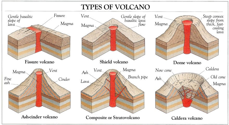 Hands on geography volcanoes startsateight ccuart Image collections