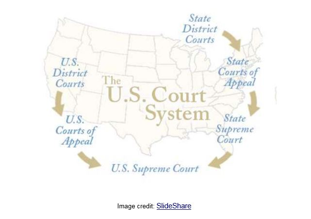 the us court system The us legal system court interpretations and decisions define the scope of the rights conferred by the constitution find out how the supreme court interprets the constitution and discover thoughtful resources on topics like equal rights, gun control, and many others.